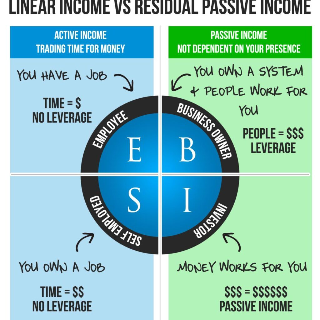 Financial income image